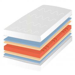 Hideghab matrac Premium