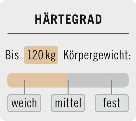 Boxspring matrac Classic